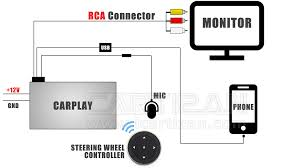 buy aftermarket apple carplay box for any car monitor with rca