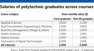 Last Drawn Salary Poly Grads U0027 Starting Pay Rises After Flat Two Years Education
