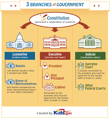 The President S Cabinet Includes Government Government And Civics