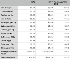 average cost of food gold hedges against currency devaluation and cost of fuel food
