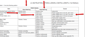 tv blinking red light codes what is the flash code for sharp aquos 60 lcd tv mine has 2 quick