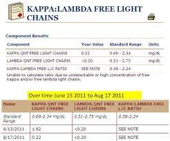 difference between kappa and lambda light chains jm s adventure with multiple myeloma kappa lambda free light chains