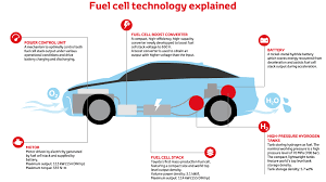 toyota worldwide toyota fuel cell vehicle