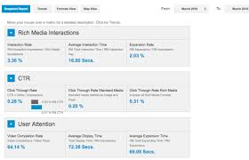 display advertising clickthrough rates smart insights