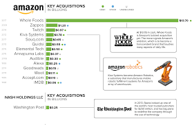 amazon si e social all the companies in jeff bezos s empire in one large chart