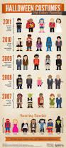 Top Pop Culture Costumes Infographic Halloween Costumes Blog