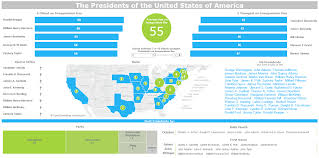 Presidents Of The United States Visualization Of The Week Presidents Of The United States
