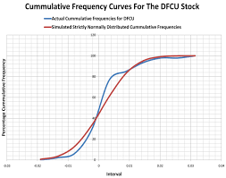 a mathematical approach to a stocks portfolio selection the case