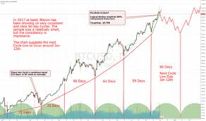 bitcoin yearly chart bitcoin we re seeing cycles develop jan 12th 2018 low by trader