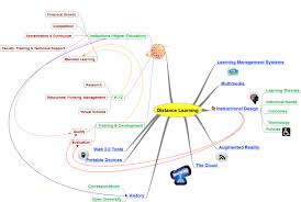 Distance Map Mind Map Defining Distance Learning Dalia Hanna