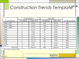 Construction Expense Report Template by Hotel Feasibility Studies