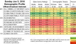 Seeking Ratings Single Seeking Ratings Showbuzz Daily