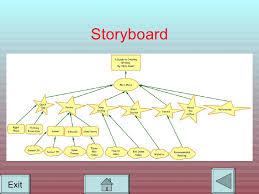 rpp membuat storyboard essay on typical cyber crimes zerek innovation