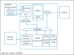 identification of design considerations for small satellite remote