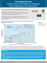 healthcare payers application outsourcing peak matrix global preview u2026