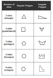 types of polygons with songs videos worksheets games