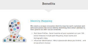 identity map identity mapping attentive ly