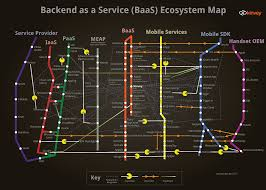 T Mobile Service Map The Backend As A Service Ecosystem Map Update U0026 New Trends