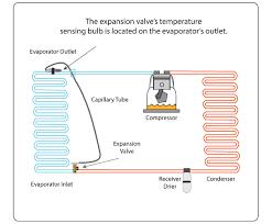 troubleshooting txv thermostatic expansion valves