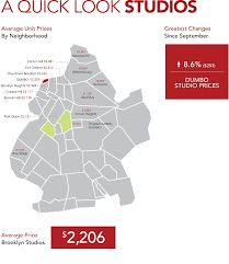 average rent per state brooklyn rental market report mns is real impact real estate