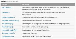 android wifi direct android wifi direct exle hardik trivedi