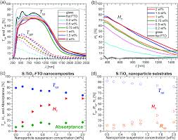 tuning the properties of f sno 2 fto nanocomposites with s tio 2