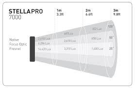 7000 lux bright white light stella pro 7000 greenkit film lighting hire