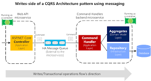 command pattern unit test implementing the microservice application layer using the web api