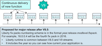 what u0027s new in websphere application server v9