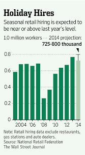 to fill holiday jobs retailers reach out through social media wsj