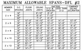 rafter spacing deck spacing calculator deck joist span table deck beam joist span