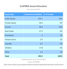 calpers retirement calculator table every u s taxpayer should watch what calpers decides about its