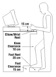 proper standing desk posture standing desk faqs http www ccohs ca oshanswers ergonomics