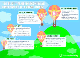 How To Get A Copy Of Your House Plans by The Flight Plan To Becoming An Independent Telepractitioner