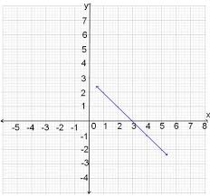 learn about patterns and graphs from experts math tutorvista com