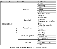 a risk breakdown structure for translation projects translation