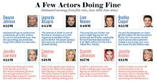 hollywood salaries revealed from movie stars to agents and even