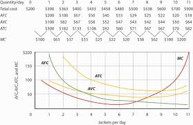 principles of microeconomics 1 0 flatworld