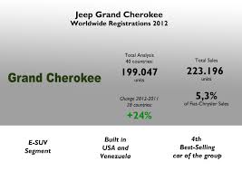 jeep grand best year jeep grand 2012 year analysis fiat s