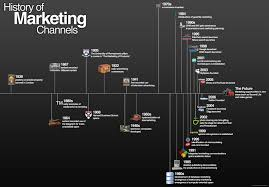history of marketing daily infographic