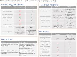 Components Of A Spreadsheet Your Exit Strategy From Sap Dashboards Xcelsius Visual Bi Solutions