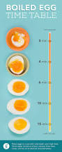 How To Make The Perfect Boiled Eggs How To Make The Perfect Boiled Egg Every Time Greatist
