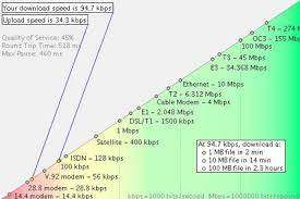 Internet Speed Meme - internet speed in kuala lumpur malaysia always learning