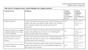 energy savings scheme rule change u0026 new lighting control discount