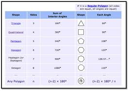 4 3 interior angles of polygons lessons tes teach