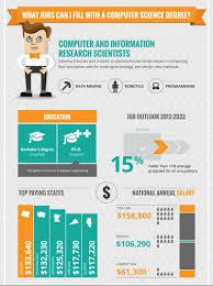 Computer Programmer Job Outlook Online Computer Science Degree Programs Onlinedegrees Com