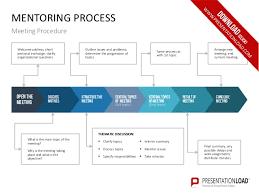 executive mentoring ppt slide template