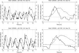 oscillatory regulation of hes1 discrete stochastic delay