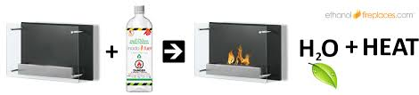 Bio Ethanol Fireplace Insert by About Ethanol Fireplaces