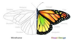 design applying the elements visual design vs usability dzone agile